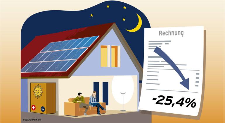 Preisrutsch bei Solarstromspeichern