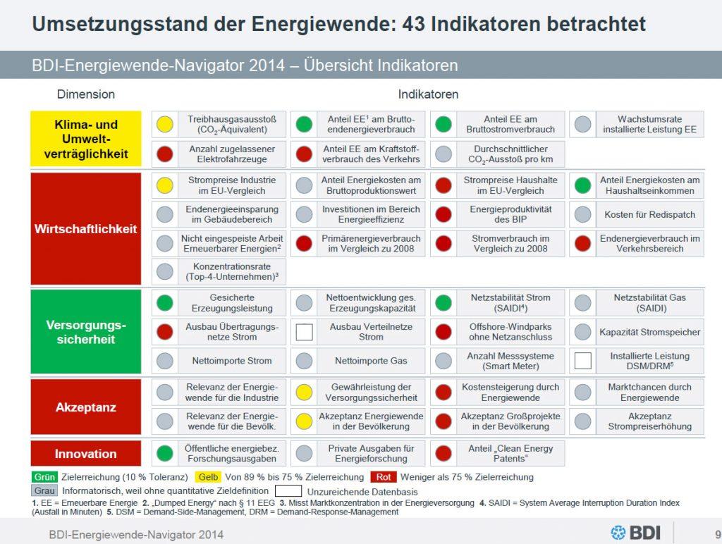 BDI - Bundesverband der Deutschen Industrie e.V. | Positiv bewertet der Energiewende-Navigator die Entwicklung in der Kategorie Versorgungssicherheit.