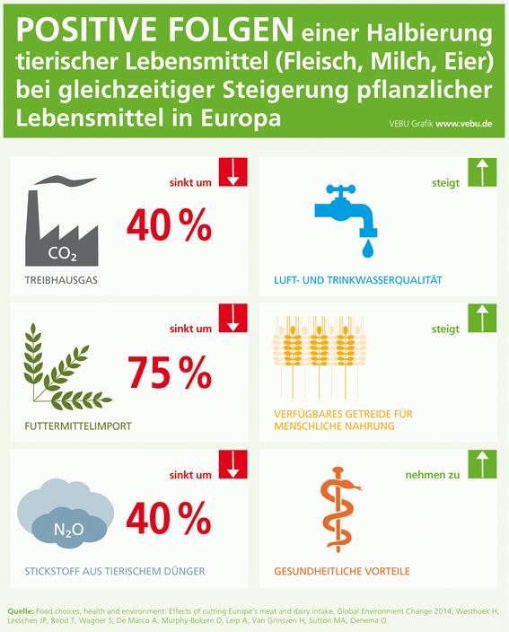 vebu.de | Gesundheit profitiert von mehr pflanzlicher Nahrung