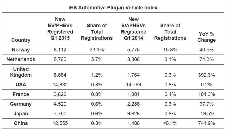 Norway Leads Global Electric Vehicle Market, IHS Says