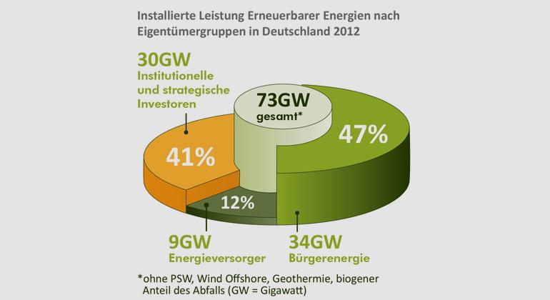 greenpeace-energy.de | trend:research | Leuphana | Stand: 10/2013