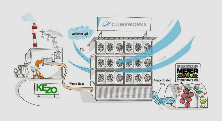Climeworks AG builds first commercial scale CO2 Capture Plant