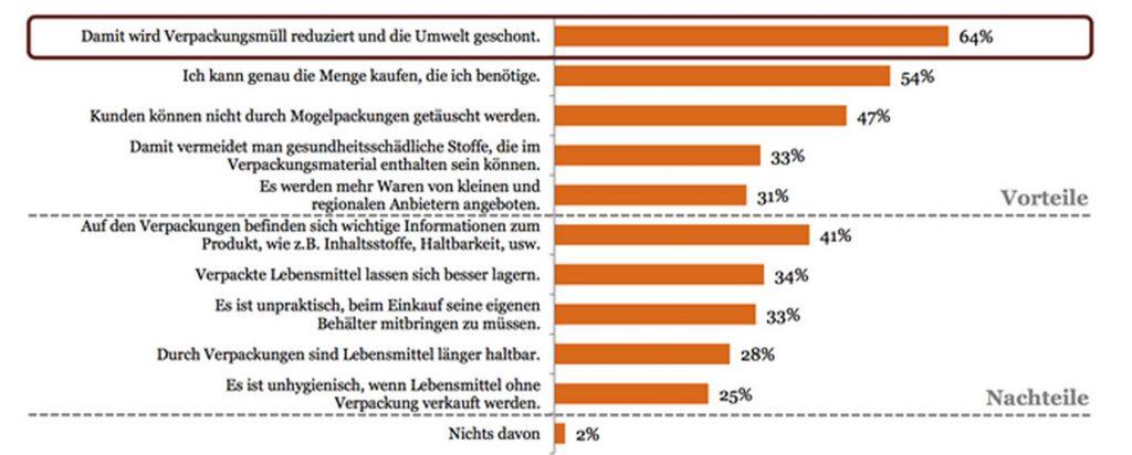 PWC   Frage 1: 'In einigen deutschen Städten haben Supermärkte eröffnet, in denen Lebensmittel ohne jegliche Verpackung angeboten werden. Kunden bringen zum Einkauf ihre eigenen Behälter mit, in die die Lebensmittel dann abgefüllt werden. Welchen der folgenden Aussagen stimmen Sie zu, wenn es um den Verzicht auf Verpackungen bei Lebensmitteln geht?' - Verbraucher wollen vor allem Verpackungsmüll sparen und nur benötigte Mengen einkaufen. (Beide Grafiken zum Vergrößern anklicken)