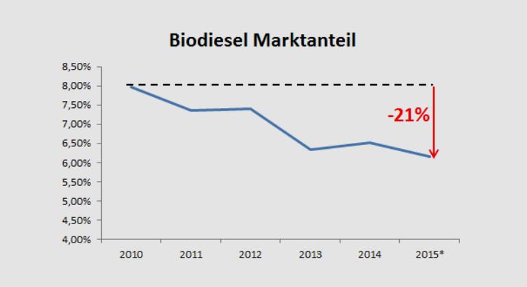 biokraftstoffverband.de