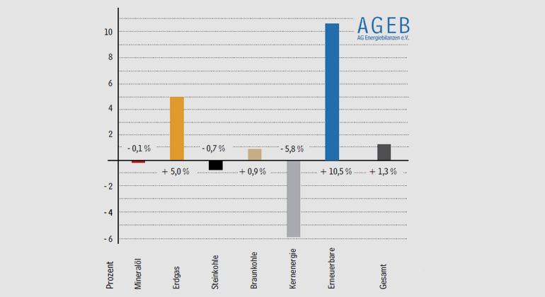 ag-energiebilanzen.de | Energieverbrauch 2015 leicht über Vorjahr Entwicklung des Primärenergieverbrauchs in Deutschland 2015 Veränderungen in Prozent - Gesamt 13.335 PJ oder 455,0 Mio. t SKE.
