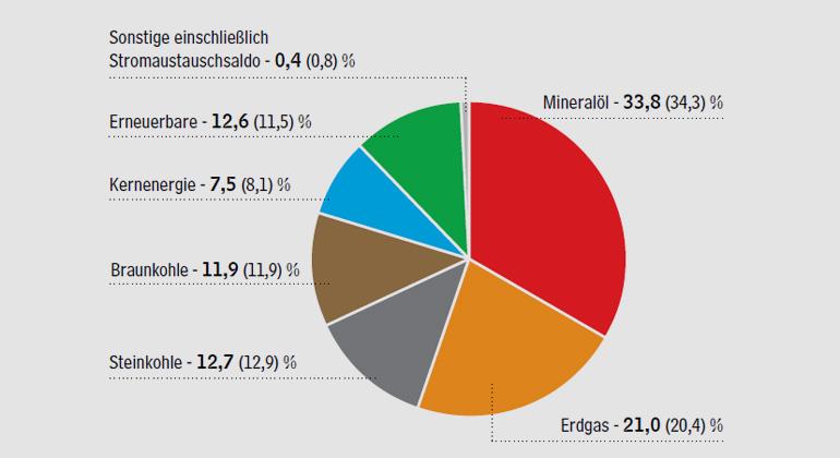 ag-energiebilanzen.de | Ausgewogener Energiemix Anteile der Energieträger am Primärenergieverbrauch in Deutschland 2015 - gesamt 13.335 PJ oder 455 Mio. t SKE Anteile in Prozent (Vorjahreszeitraum in Klammern)