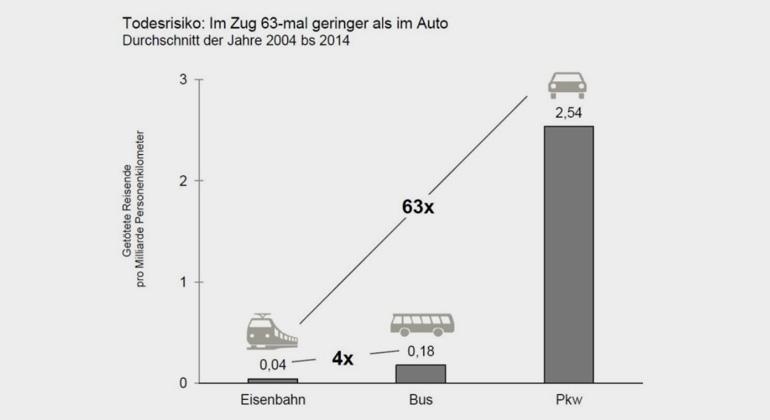 Allianz pro Schiene auf Basis von Statistisches Bundesamt, TREMOD - Stand 09.12.2015