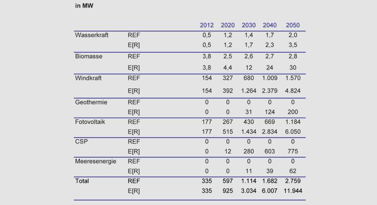 DLR | Kanarische Inseln: Ausbau der Technologien bis 2050