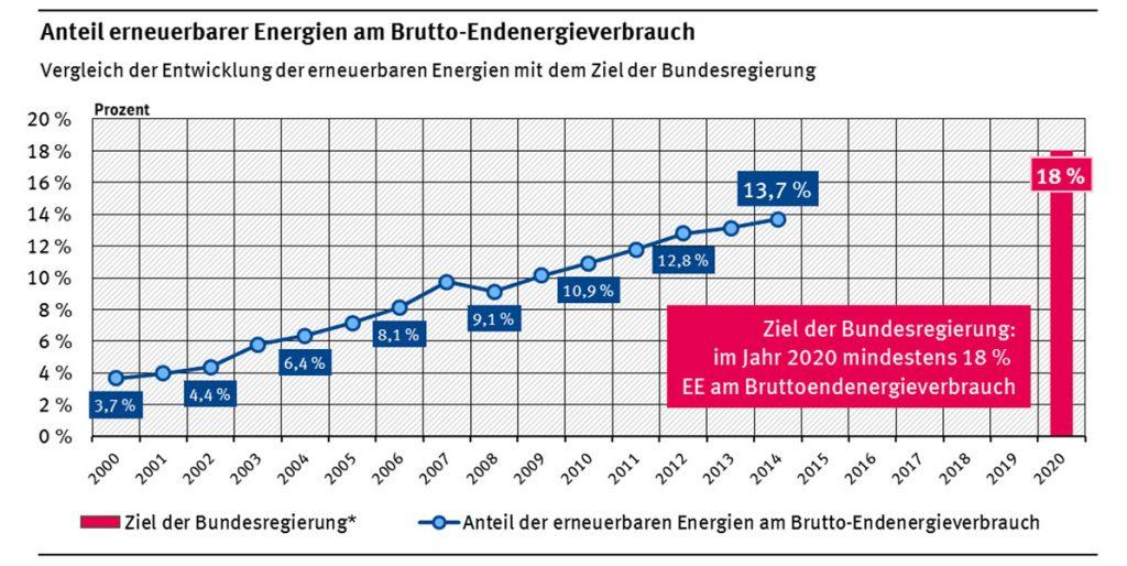 AGEE-Stat | Umweltbundesamt | Anteil erneuerbarer Energien am Brutto-Endenergieverbrauch 2000 bis 2014