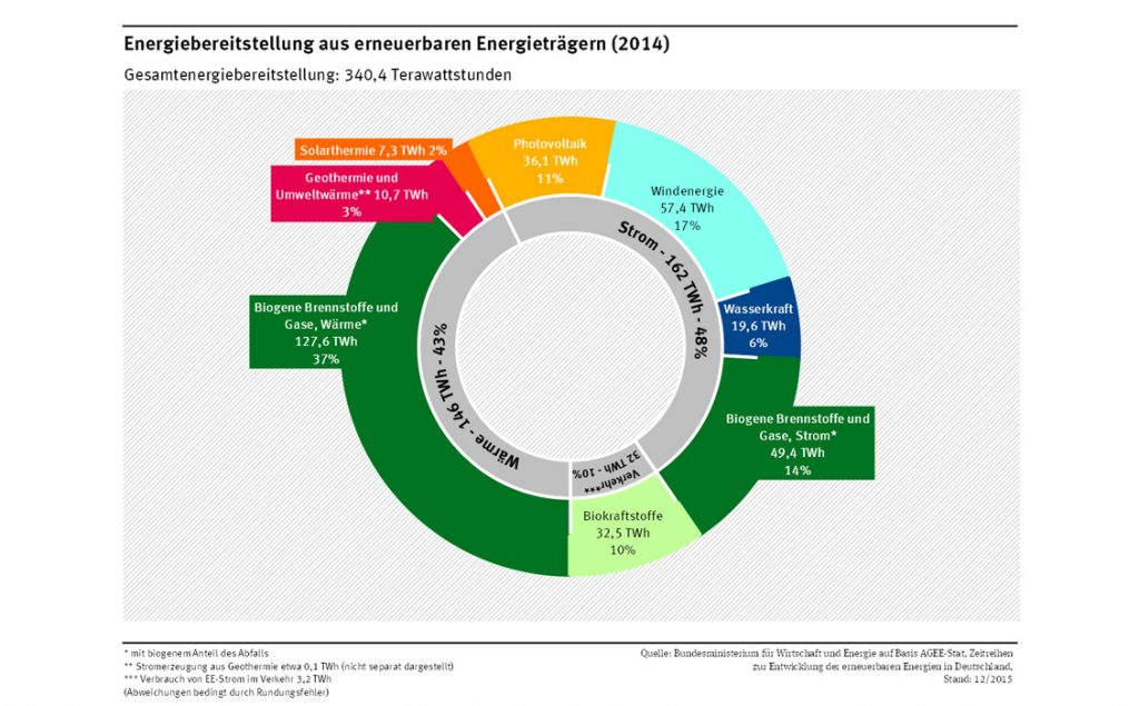 AGEE-Stat | Umweltbundesamt | Energiebereitstellung aus erneuerbaren Energieträgern 2014