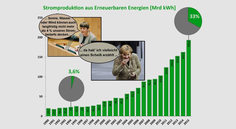 AGEB | BDEW | Fraunhofer ISE |Entwicklung der Stromproduktion aus regenerativen Energien. Obwohl der Zubau von Solaranalagen und Windkraft an Land gegenüber den Vorjahren dramatisch zurückging, stieg die Stromproduktion einerseits witterungsbedingt, anderseits aufgrund des zunehmenden offshore-Zubaus (2014: +0,37 GW | 1,3 Mrd kWh, 2015: +1,8 GW | 7,2Mrd KWh).
