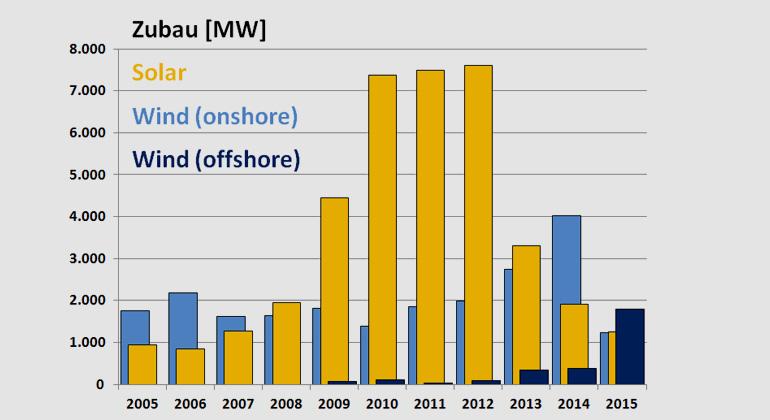 Fraunhofer ISE | Entwicklung des Zubaus von Solar- und Wind- Kapazitäten.