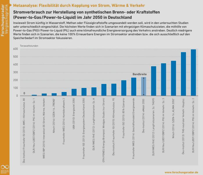 Agentur für Erneuerbare Energien e.V. | Stromverbrauch zur Herstellung von synthetischen Brenn- oder Kraftstoffen (Power-to-Gas/Power-to-Liquid) im Jahr 2050 in Deutschland