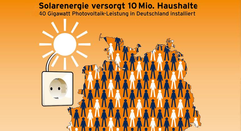 solarwirtschaft.de | Rechnerisches Stromäquivalent bei Haushaltsgröße 3 Personen
