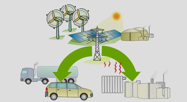 """pvspeicher.htw-berlin.de   Sektorkopplungsstudie """"Sektorkopplung durch die Energiewende"""""""
