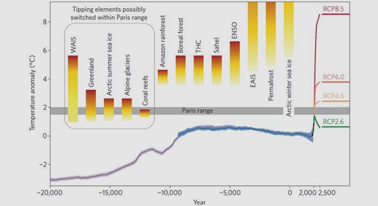 Schellnhuber | Kipp-Elemente im Kontext der Entwicklung der globalen Mitteltemperatur