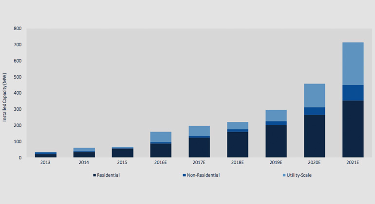 German Energy Storage Market to Reach $1B by 2021