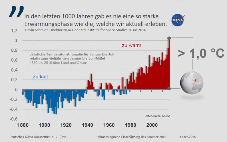 Deutsches Klima-Konsortium e. V. (DKK)