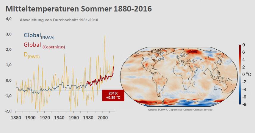 Deutsches Klima-Konsortium e. V. (DKK) | Klimatologische Einschätzung des Sommers 2016
