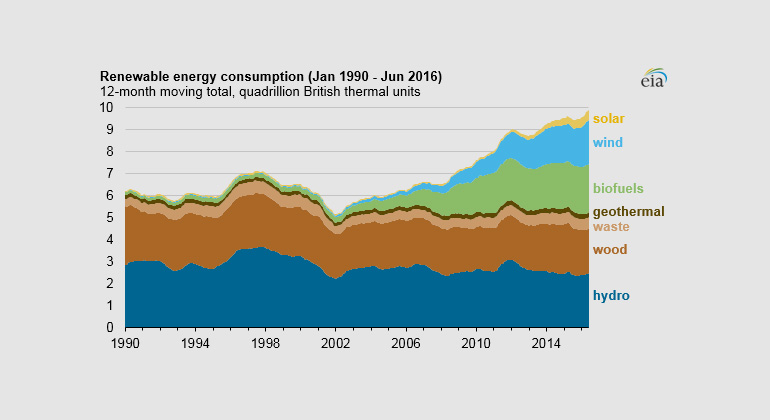 U.S. energy-related CO2 emissions hit lowest level since 1991