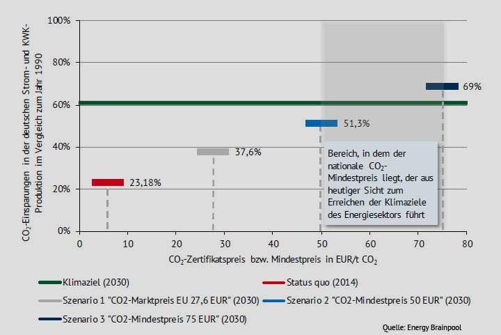 energybrainpool.com   CO2-Reduktionen in DE im Vergleich zum Jahr 1990 in Abhängigkeit der CO2-Zertifikatspreisentwicklung