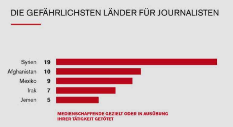 reporter-ohne-grenzen.de