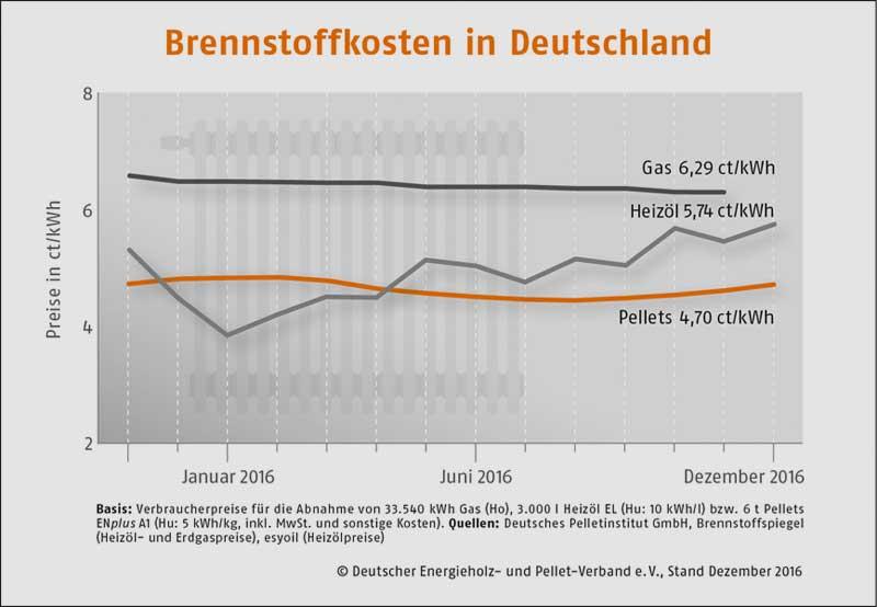 Deutscher Energieholz- und Pellet-Verband e.V. | Stand Dezember 2016