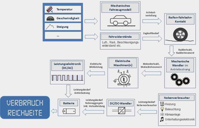 lbf.fraunhofer.de | Schematische Darstellung des Fraunhofer LBF-Fahrzeugmodells zur Verbrauchsberechnung.