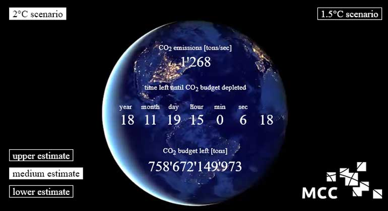 mcc-berlin.net   The MCC carbon clock demonstrates just how much carbon can be released into the atmosphere if global warming is to be capped at 1.5°C, or 2°C.