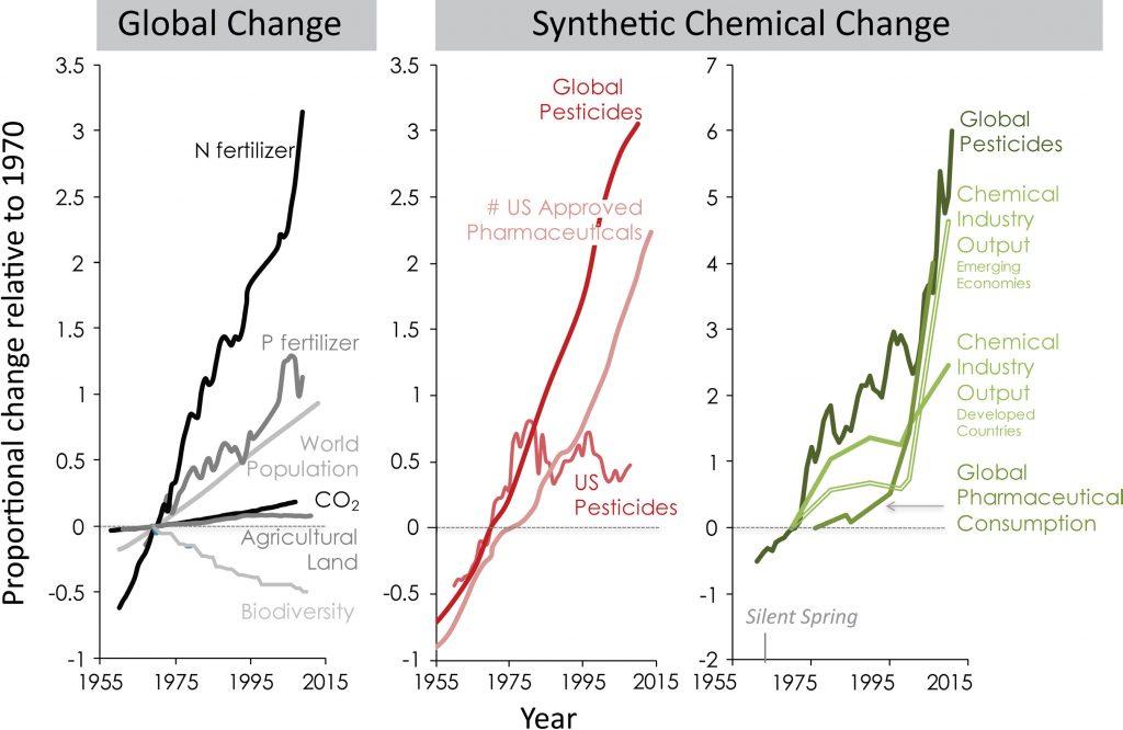 caryinstitute.org | Diagramme: Immer mehr Chemiekalien in der Umwelt