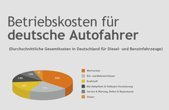 leaseplan.de   Basiert auf einer Laufleistung von jährlich 20.000 km in den ersten drei Betriebsjahren von Fahrzeugen im Klein- und Mittelwagensegment.