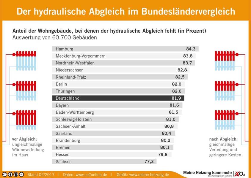 obs/co2online gGmbH | Jährlich 5,3 Mio Tonnen CO2 vermeidbar / Förderung macht hydraulischen Abgleich noch lukrativer / Neuer Bundesländer-Vergleich mit Infografik / Der hydraulische Abgleich im Bundesländervergleich.