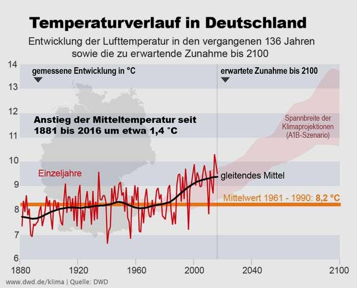 Deutsche Wetterdienst (DWD) | Anstieg Jahresmitteltemperatur Deutschland 1881 - 2100