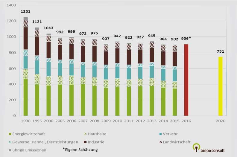 arepo-consult.com | UBA (2017)2 und eigene Schätzung* für 2016. Aufgrund des noch unvollständig vorliegenden Datenbestandes werden dafür dieWerte der nicht-energiebedingten Emissionen im Rahmen der Schätzung konstant fortgeschrieben.3 | Entwicklung der Treibhausgasemissionen in Deutschland.