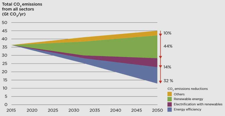 irena.org | CO2 emissions include energy-related emissions (fossil fuel, waste, gas flaring) and process emissions from industry. If only fossil fuel emissions were displayed in this figure, CO2 emissions in 2050 would be at 42 Gt and 10 Gt per year in the Reference Case and REmap, respectively.