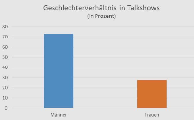 marco-buelow.de | Frauen sind in Talkshows deutlich unterrepräsentiert. 72,7 Prozent der Gäste waren Männer, nur 27,3 Prozent Frauen.
