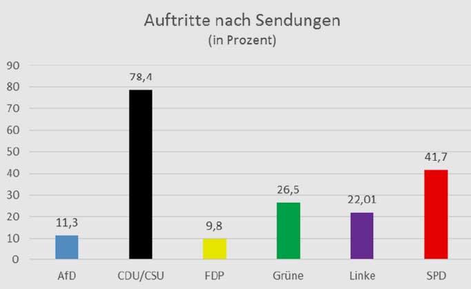 marco-buelow.de | In 204 Sendungen waren 387 Politiker zu Gast. Auftritte nach Sendungen (in Prozent): CDU/CSU: 78,4% | SPD: 41,7% | Grüne: 26,5% | Linke: 22,01% | AfD: 11,3% |FDP: 9,8%. Die AfD stellt nicht so häufig einen Mitdiskutanten, wie viele dies wahrscheinlich angenommen hätten. Allerdings werden sie überwiegend zu Themen eingeladen, bei denen sie deutliche Kritik üben können und in der Offensive sind. Die Vertreter aller anderen Parteien sollen dagegen zu allen Themen Stellung beziehen. Die SPD ist im medialen Vergleich deutlich unterrepräsentiert, Politiker der Union waren fast doppelt so häufig zu Gast.