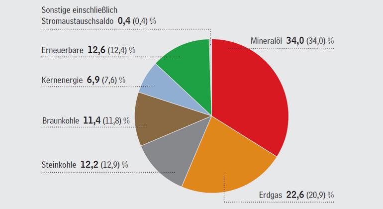 ag-energiebilanzen.de | Energiemix bleibt ausgewogen | Struktur des Primärenergieverbrauchs in Deutschland 2016 gesamt 13.383 PJ oder 456,7 Mio. t SKE Anteile in Prozent (Vorjahr in Klammern)