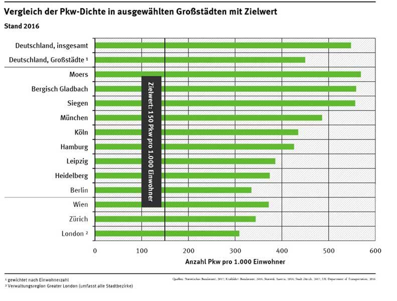 Umweltbundesamt   Statistisches Bundesamt 2017; Kraftfahrt-Bundesamt 2016; Statistik Austria 2016; Stadt Zürich 2017; UK Department of Transportation 2016