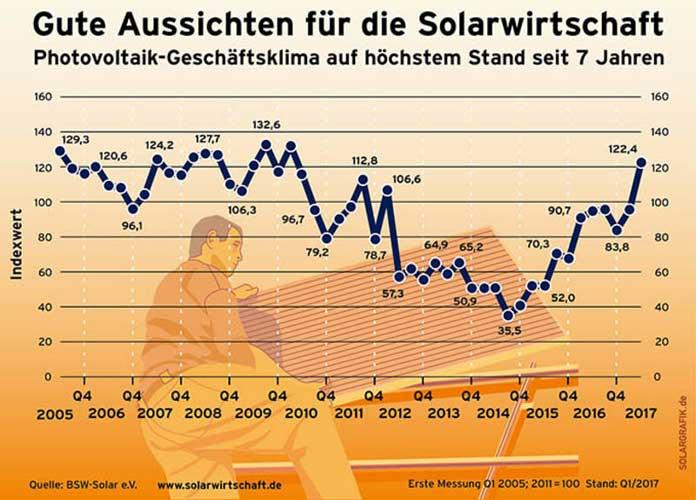 Bundesverband Solarwirtschaft e.V. (BSW-Solar)