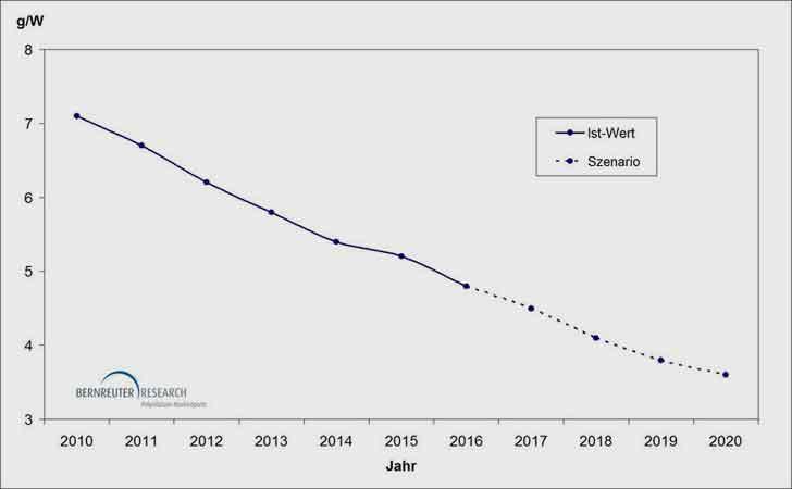 bernreuter.com | Der spezifische Siliziumverbrauch der Solarindustrie wird sich zwischen 2010 und 2020 halbieren.