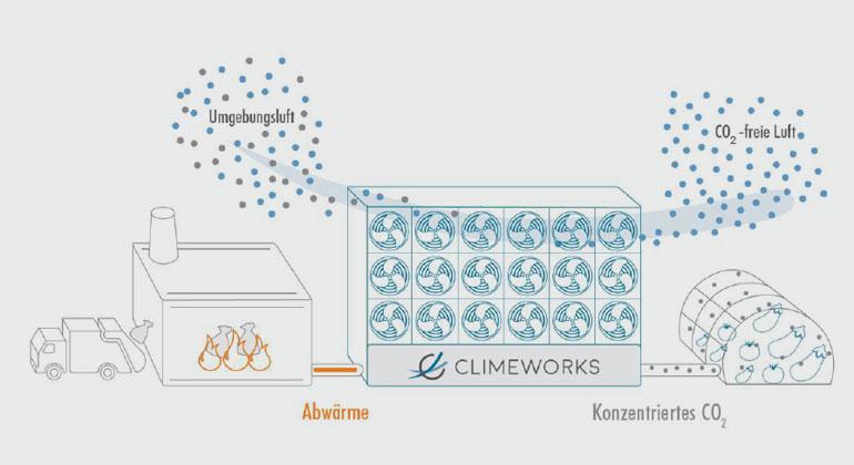 Climeworks | Pro Jahr soll die Anlage 900 Tonnen CO2 aus der Umgebungsluft holen.