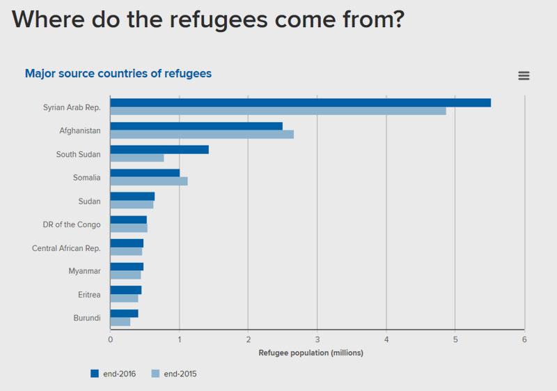 UNHCR's Global Trends Report 2016 | Woher kommen die Flüchtlinge?