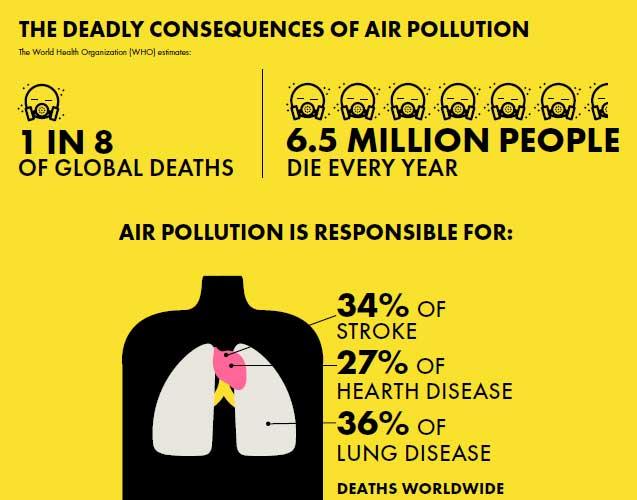 env-health.org | World Health Organization