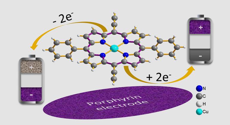 KIT/HIU | Das Molekül Porphyrin – Eingebaut in Elektroden – steigert im Laborexperiment die Ladegeschwindigkeit von Batterien