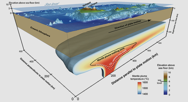 Jörg Hasenclever | Model of an island volcano. During the last transition to glacial conditions the decreasing pressure at the seafloor could have induced increased lava- and carbon dioxide emissions