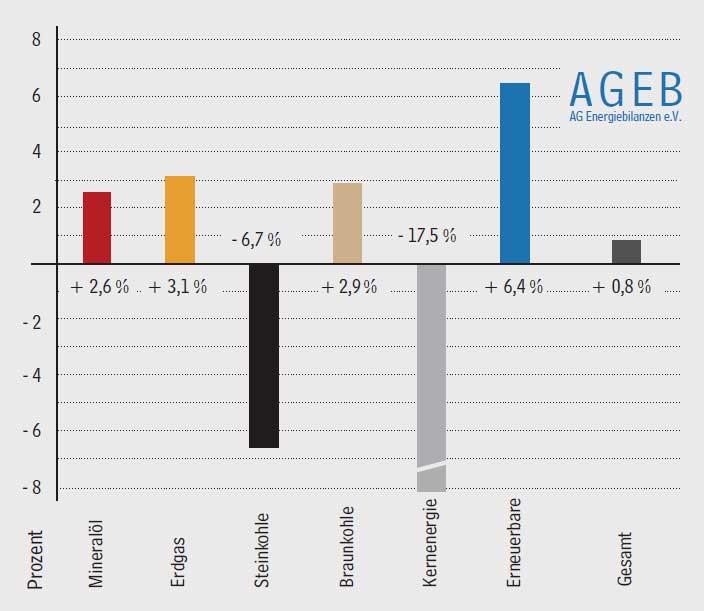 ag-energiebilanzen.de | Energieverbrauch liegt leicht im Plus | Entwicklung des Primärenergieverbrauchs im ersten Halbjahr 2017 in Deutschland - Veränderungen in Prozent | Gesamt 6.882 PJ oder 234,8 Mio. t SKE