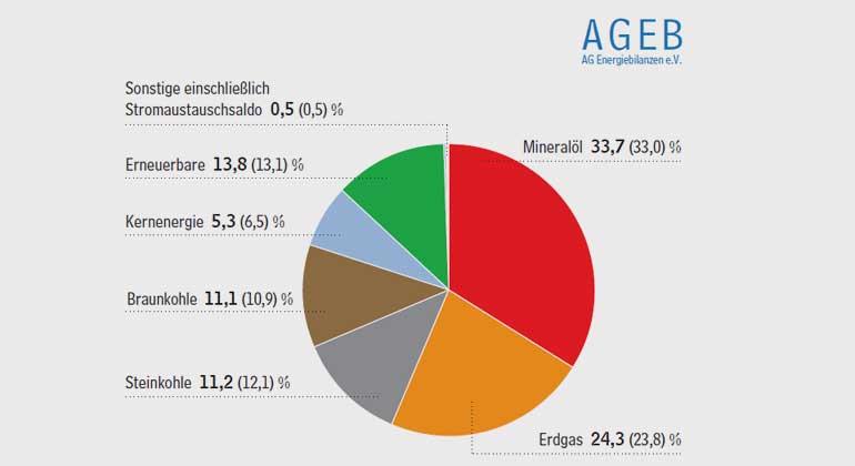 ag-energiebilanzen.de | Energiemix mit leichten Verschiebungen | Struktur des Primärenergieverbrauchs in Deutschland 1. Halbjahr 2017 gesamt 6.882 PJ oder 234,8 Mio. t SKE Anteile in Prozent (Vorjahreszeitraum in Klammern)