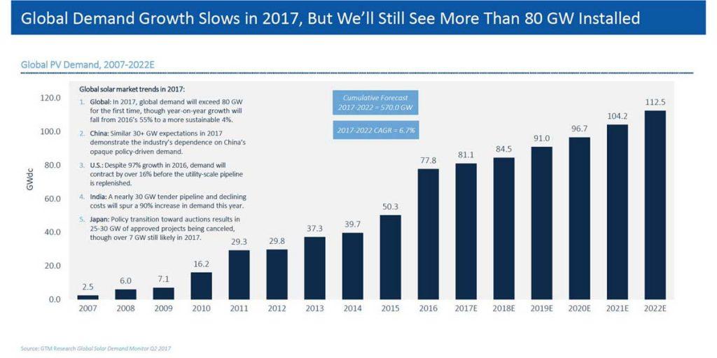 GTM Research | Global Solar Demand Monitor Q2 2017