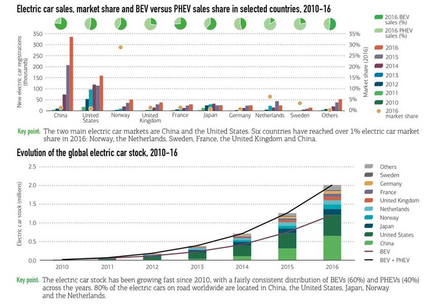 IEA - Global EV Outlook 2017